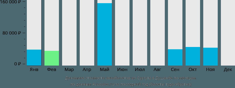 Динамика стоимости авиабилетов из Сургута в Душанбе по месяцам