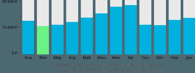 Динамика стоимости авиабилетов из Сургута в Белгород по месяцам