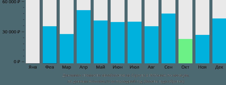 Динамика стоимости авиабилетов из Сургута в Испанию по месяцам