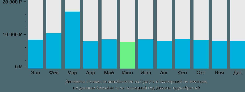 Динамика стоимости авиабилетов из Сургута в Белоярский по месяцам