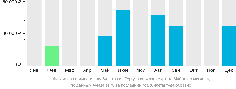 Динамика стоимости авиабилетов из Сургута во Франкфурт-на-Майне по месяцам