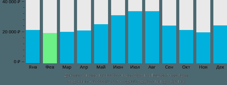 Динамика стоимости авиабилетов из Сургута в Бишкек по месяцам