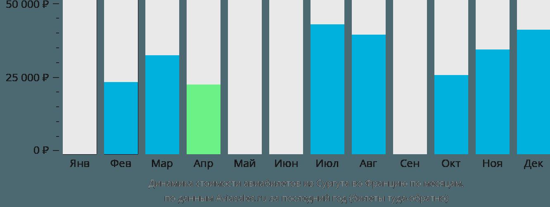 Динамика стоимости авиабилетов из Сургута во Францию по месяцам