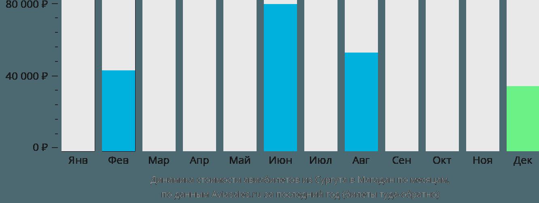 Динамика стоимости авиабилетов из Сургута в Магадан по месяцам
