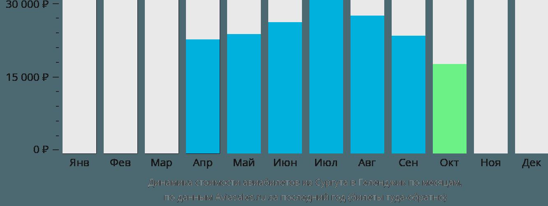 Динамика стоимости авиабилетов из Сургута в Геленджик по месяцам