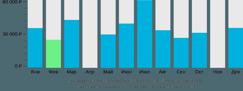 Динамика стоимости авиабилетов из Сургута в Грузию по месяцам