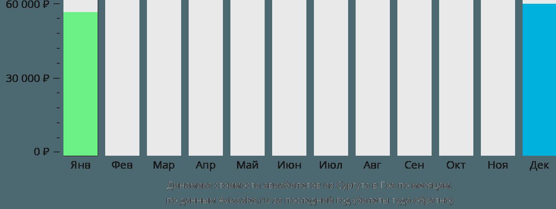 Динамика стоимости авиабилетов из Сургута в Гоа по месяцам
