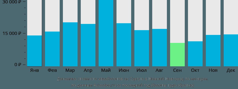 Динамика стоимости авиабилетов из Сургута в Нижний Новгород по месяцам