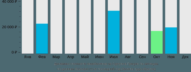 Динамика стоимости авиабилетов из Сургута в Грецию по месяцам