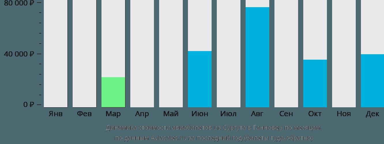 Динамика стоимости авиабилетов из Сургута в Ганновер по месяцам