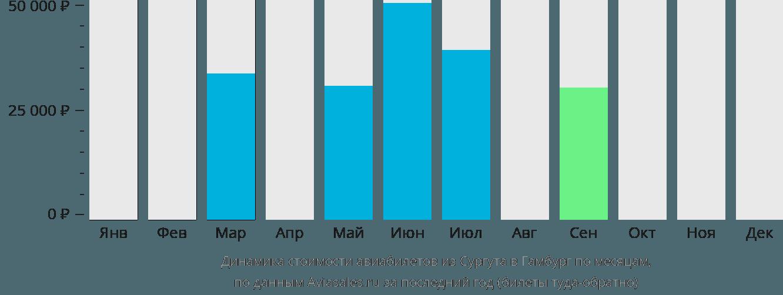 Динамика стоимости авиабилетов из Сургута в Гамбург по месяцам