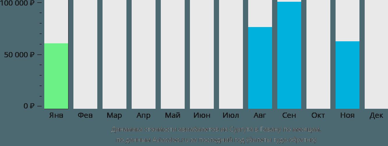 Динамика стоимости авиабилетов из Сургута в Гавану по месяцам