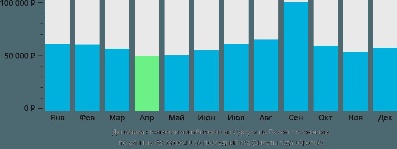 Динамика стоимости авиабилетов из Сургута на Пхукет по месяцам
