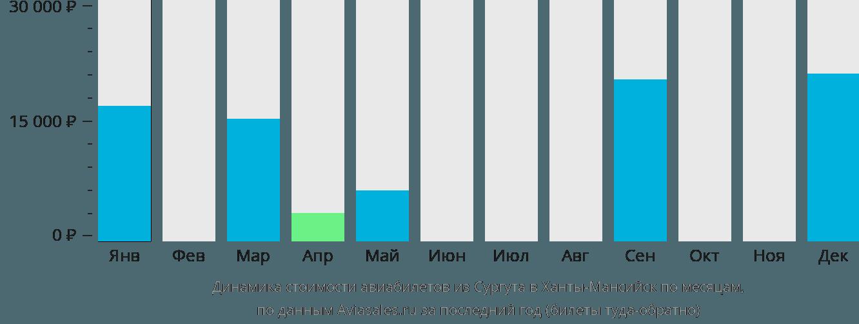 Динамика стоимости авиабилетов из Сургута в Ханты-Мансийск по месяцам