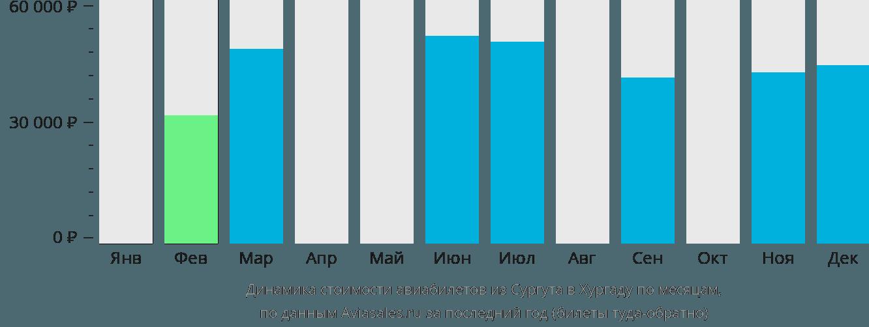 Динамика стоимости авиабилетов из Сургута в Хургаду по месяцам