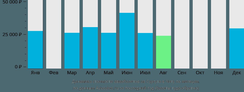 Динамика стоимости авиабилетов из Сургута в Читу по месяцам