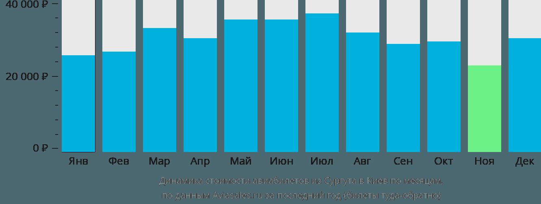 Динамика стоимости авиабилетов из Сургута в Киев по месяцам