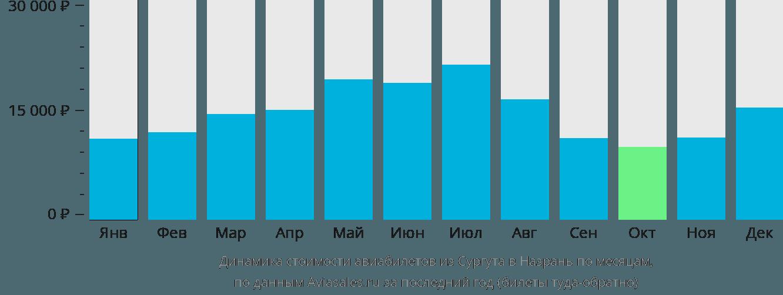 Динамика стоимости авиабилетов из Сургута в Назрань по месяцам