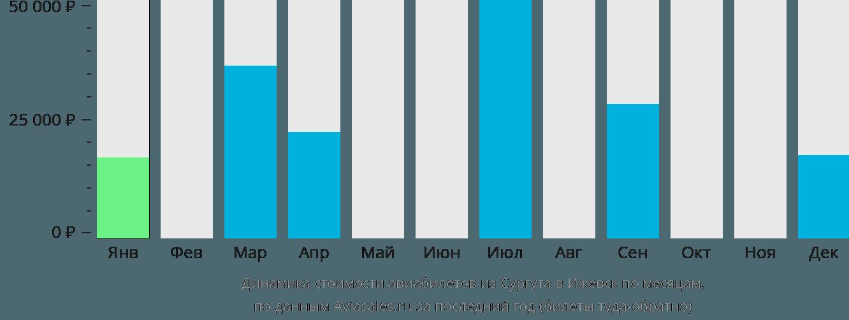 Динамика стоимости авиабилетов из Сургута в Ижевск по месяцам