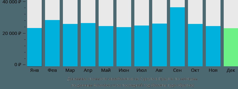 Динамика стоимости авиабилетов из Сургута в Иркутск по месяцам