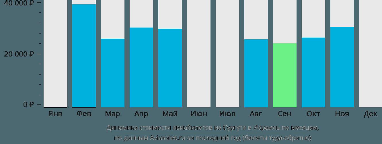 Динамика стоимости авиабилетов из Сургута в Израиль по месяцам