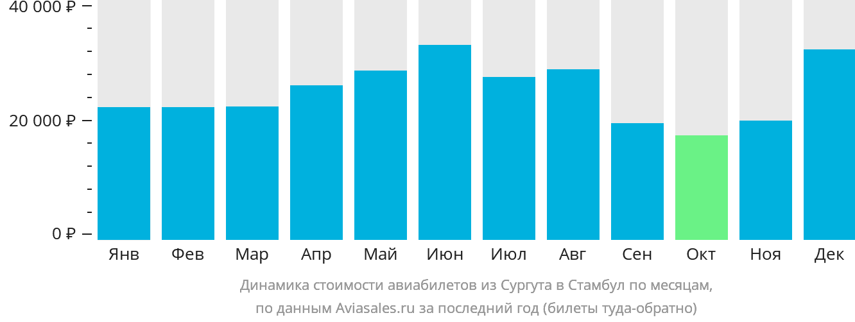 Динамика стоимости авиабилетов из Сургута в Стамбул по месяцам
