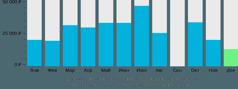 Динамика стоимости авиабилетов из Сургута в Италию по месяцам