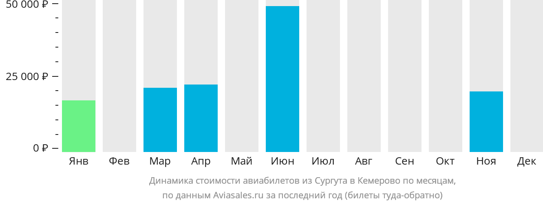 Динамика стоимости авиабилетов из Сургута в Кемерово по месяцам