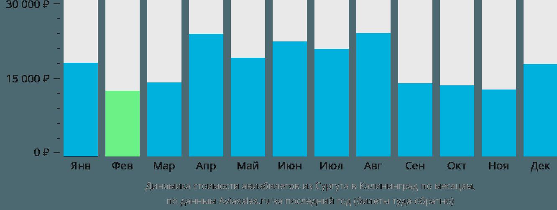 Динамика стоимости авиабилетов из Сургута в Калининград по месяцам