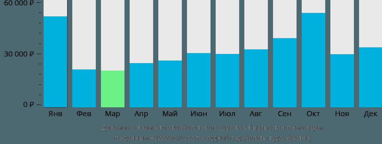 Динамика стоимости авиабилетов из Сургута в Кыргызстан по месяцам