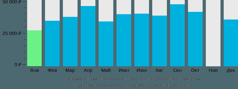 Динамика стоимости авиабилетов из Сургута в Хабаровск по месяцам