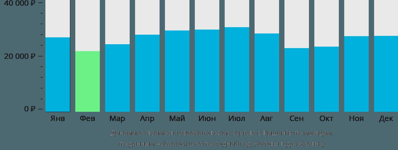 Динамика стоимости авиабилетов из Сургута в Кишинёв по месяцам
