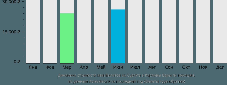 Динамика стоимости авиабилетов из Сургута в Карловы Вары по месяцам