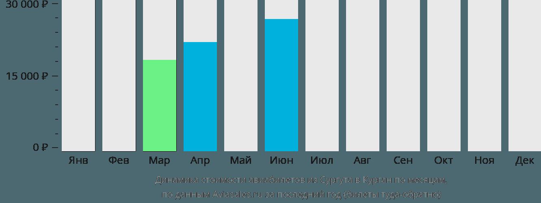 Динамика стоимости авиабилетов из Сургута в Курган по месяцам