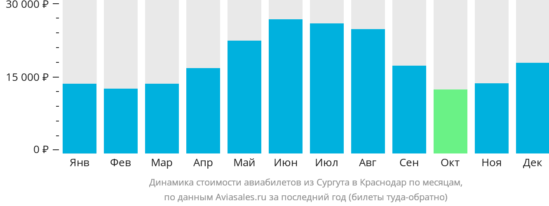 Динамика стоимости авиабилетов из Сургута в Краснодар по месяцам