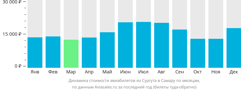 Динамика стоимости авиабилетов из Сургута в Самару по месяцам