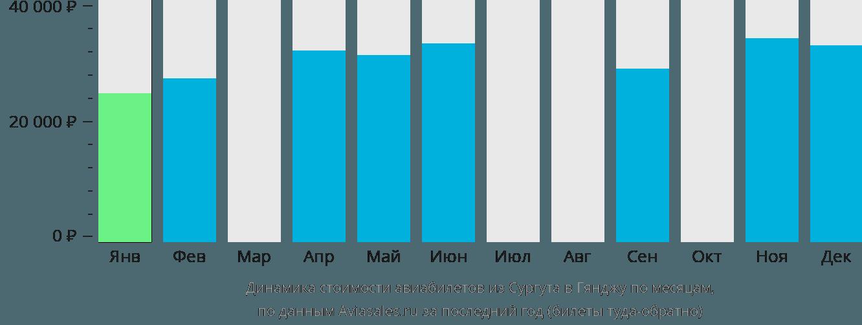 Динамика стоимости авиабилетов из Сургута в Гянджу по месяцам