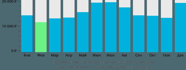 Динамика стоимости авиабилетов из Сургута в Казань по месяцам
