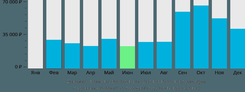 Динамика стоимости авиабилетов из Сургута в Казахстан по месяцам