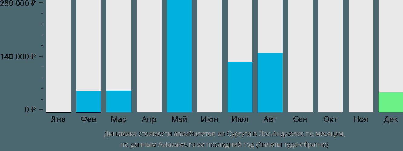 Динамика стоимости авиабилетов из Сургута в Лос-Анджелес по месяцам
