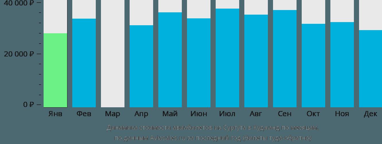 Динамика стоимости авиабилетов из Сургута в Худжанд по месяцам