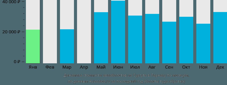 Динамика стоимости авиабилетов из Сургута в Ларнаку по месяцам