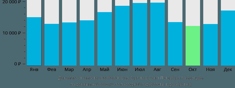 Динамика стоимости авиабилетов из Сургута в Санкт-Петербург по месяцам