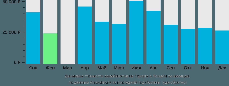 Динамика стоимости авиабилетов из Сургута в Лондон по месяцам