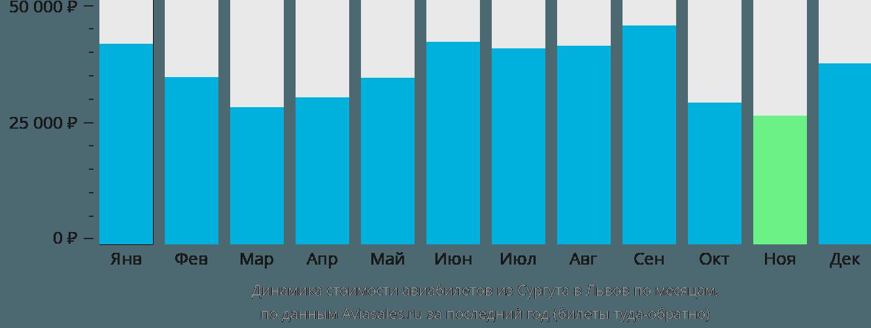 Динамика стоимости авиабилетов из Сургута в Львов по месяцам