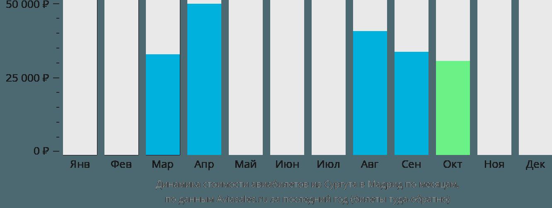 Динамика стоимости авиабилетов из Сургута в Мадрид по месяцам