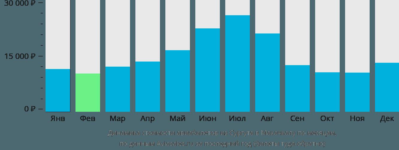 Динамика стоимости авиабилетов из Сургута в Махачкалу по месяцам