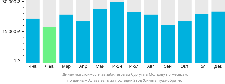 Динамика стоимости авиабилетов из Сургута в Молдову по месяцам