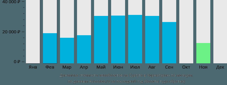 Динамика стоимости авиабилетов из Сургута в Черногорию по месяцам