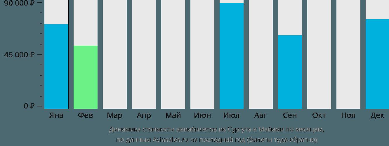 Динамика стоимости авиабилетов из Сургута в Майами по месяцам